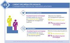 L'éducation prioritaire - l'impact des inégalités sociales