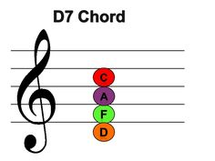 Boomwhacker colour coded chords for accompaniment. Flashcards or powerpoint Bible For Kids, Music For Kids, Music Classroom, Music Teachers, Music Websites, Music Worksheets, Primary Music, Music School, Piano Teaching