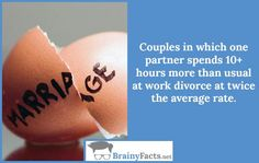 Marriage Facts : Divorce rate | did you know