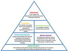 redbull brand image - the CBBE pyramid
