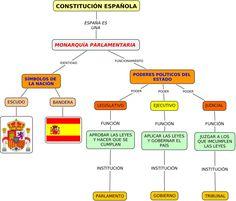 La Constiución Española. International Relations, Teaching Social Studies, Reggio Emilia, Law School, Learn French, Social Science, Constitution, Teacher, Study