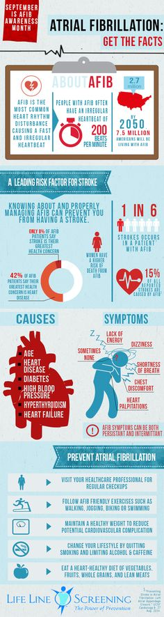 Atrial fibrillation warning signs and symptoms.