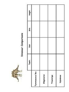 This one-page comparison chart has 4 dinosaurs and 4 attributes listed.  Dinosaurs are: Tyrannosaurus Rex, Stegosaurus, Triceratops, and Diplodocus.  The 4 attributes are teeth, diet, skin, and height.