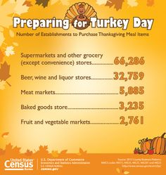 #DYK there were 117 million occupied housing units across the nation in the second quarter of 2015 — all potential stops for Thanksgiving dinner! Learn more Thanksgiving facts here http://www.census.gov/newsroom/facts-for-features/2015/cb15-ff24.html