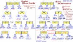 Egyption Calendar vs Noah's Calendar