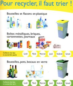 Science infographic Science infographic and charts Pour recycler il faut dabord trier French Days, Ap French, Learn French, Recycling Facts, Recycling Information, French Classroom, French Resources, Science, Teaching French