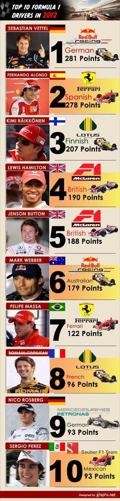 Top 10 Formula 1 Drivers in 2012