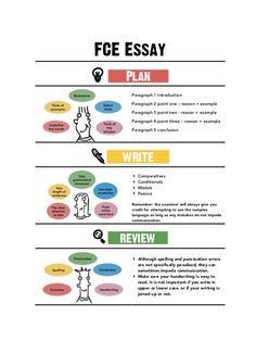 FCE Essay Poster