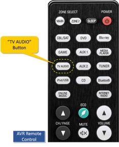 Playing TV Audio Through the AV Receiver Radios, Ipod, Tv Speakers, Tv Panel, Av Receiver, Usb, Blu Ray, Digital Audio, Hdmi Cables