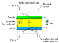Operating principles for the Nectar solid oxide fuel cell