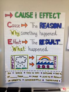 This week, our comprehension skill is: Cause and Effect. We created this anchor chart to help us with the skill. We also read the biography Helen Keller to identify cause and effect within a text. Reading Lessons, Reading Strategies, Teaching Reading, Reading Comprehension, Reading Skills, Reading Activities, Guided Reading, Comprehension Strategies, Close Reading