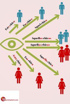 Sencilla explicación visual de los pronombres demostrativos. #LearningSpanish #TeachingSpanish