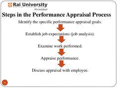 employee performance appraisal - Buscar con Google