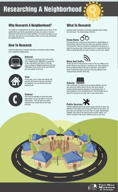 Researching a Neighborhood[INFOGRAPHIC] #neighborhood Moving House Tips, Moving Day, Moving Tips, Real Estate Business, Real Estate Tips, Move On Up, Big Move, Moving To Georgia, Getting Ready To Move