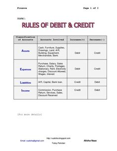 Debit And Credit Cheat Sheet | Rules for Debit _ Credit by bertha