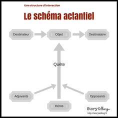 Le schéma actantiel est un outil formidable qui permet de structurer les interactions entre les personnages dans une histoire !