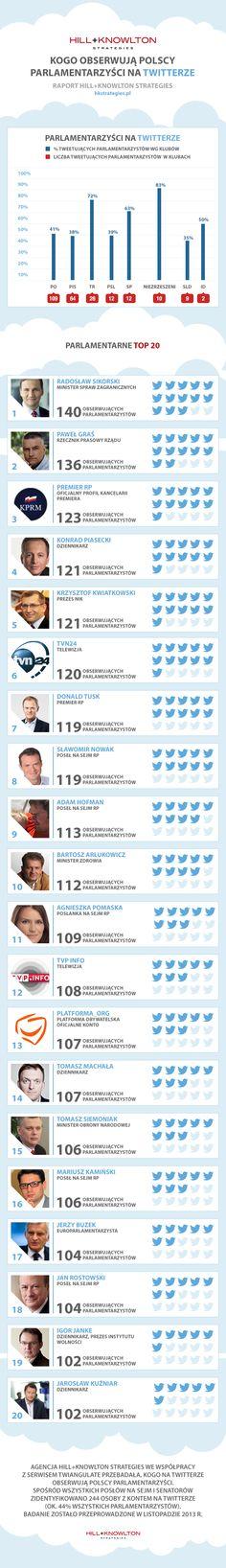 Najpopularniejsze konta na Twitterze obserwowane przez polskich parlamentarzystów: raport Hill+Knowlton Strategies : Hill+Knowlton Strategie...
