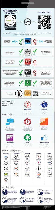 QR Code vs Snaptag #infografia (repinned by @ricardollera)