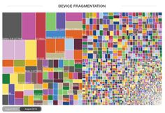 Android Fragmentation Visualized