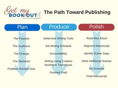 How do I get my book published?