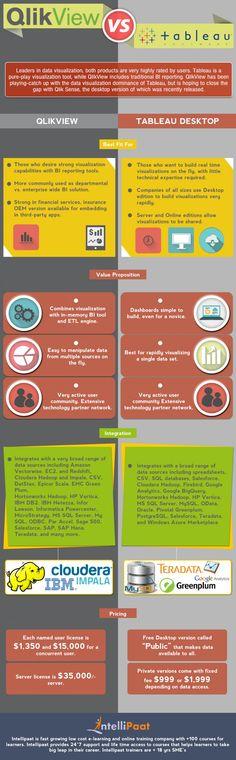Qlikview Vs Tableau Infographic