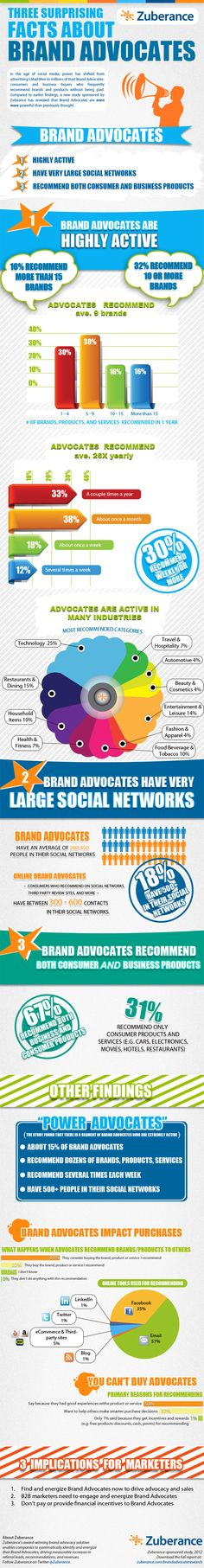 The influence of the 'Brand Advocates' in the media and social networks