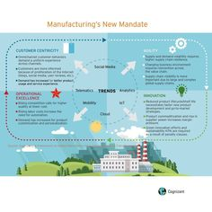 4 Mandates For Manufacturing's Digital Transformation  __________________________  Find out what's in store for the future of manufacturing: http://cogniz.at/DigiMan  __________________________  #IT #Tech #Technology #Manufacturing #Telematics #Analytics #IoT #Cloud #Mobility #Social #SocialMedia #Internet #Agility #Agile #CustomerJourney #CustomerCentricity #software #automation #futureofwork #bigdata #innovation #3dprinting #smartmanufacturing #Digital by cognizant