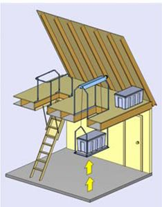 Diy pulley lift platform google search simple system for versa lift and versa rail the attic lift storage and safety systems will solutioingenieria Images