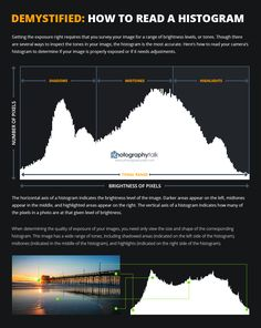 Demystified: An In-Depth Guide to Your Cameras Histogram … - Photography Techniques Histogram Photography, Dslr Photography Tips, Photography Cheat Sheets, Still Photography, Mountain Photography, Photography Challenge, Photography Tips For Beginners, Photography Lessons, Photography Tutorials
