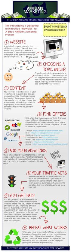 8 steps to successful Affiliate-Marketing