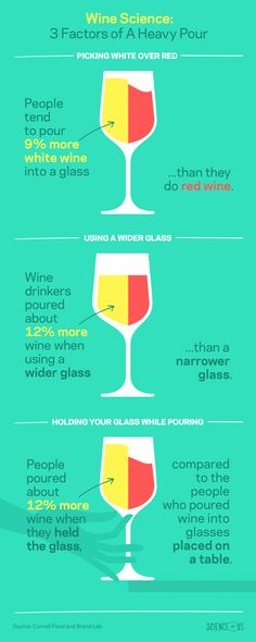 3 Weird Reasons You Pour Yourself Too Much Wine -- Science of Us Wine Infographic, Gin, Unique Wine Glasses, Vodka, Wine Facts, Wine Tasting Party, Wine Parties, Wine Education, Wine Cocktails