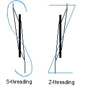 Great illustration of S versus Z threading.