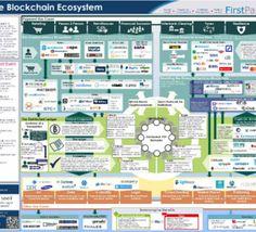 Une carte pour définir l'écosystème blockchain