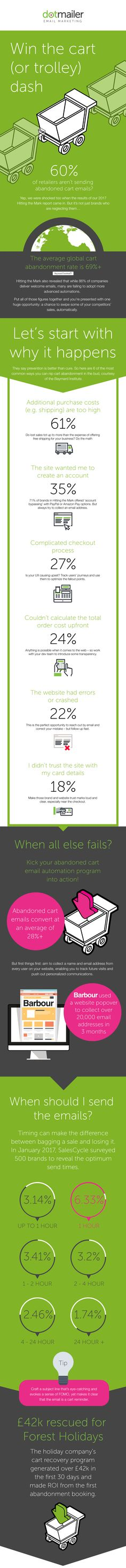 Infographic: Win the cart (or trolley) dash | dotmailer