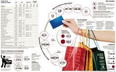 Costos de las Tarjetas de Crédito #Financiero