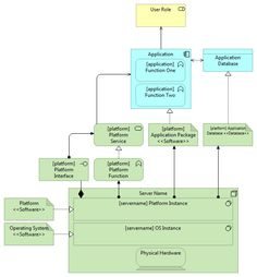 Software Architecture Diagram, Technical Architecture, Enterprise Architecture, System Architecture, Process Map, Use Case, Project Management, Workplace, Physics