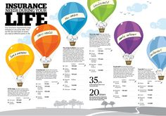 Insurance Needs During Your Life (India, rupees)