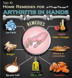 #Arthritis in the hands is the most common type of arthritis. It occurs as a result of the breakdown of the cartilage that support the bone structure. Get some easy remedies to relief pain..