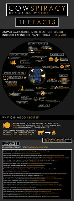 Eat less meat. Factory farms are biggest contributor to the damage of our planet.  Cowspiracy-Infographic.png