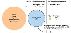 via The Washington Post - The numbers signify annual emissions per country.