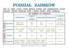 Learn Polish, Aa School, Polish Language, German English, School Motivation, School Organization, Science For Kids, Study Tips, Kids And Parenting