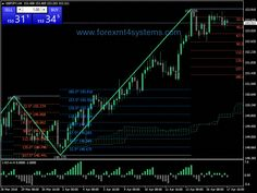 When you trade with Forex signals, you take out the grunt work from Forex trading. You don't have to do any market analysis. The market analysis is done by the Forex Trading Basics, Learn Forex Trading, Forex Trading Strategies, Quick Money, Way To Make Money, Money Fast, Extra Money, Forex Trading Signals, Day Trading