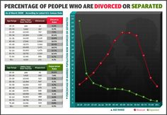 Divorce and Separation by Age [Infographic] #Age  #Divorce  #Separation  #Statistics  #Infographic