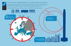 The proliferation of ballistic missiles: an increasing threat to NATO. Ballistic Missile, No Response, Wedding Ring
