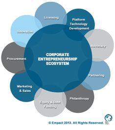 What Startups Need to Understand About The Booming Corporate Entrepreneurship Ecosystem http://www.forbes.com/sites/michaelsimmons/2013/04/25/what-startups-need-to-understand-about-the-booming-corporate-entrepreneurship-ecosystem/
