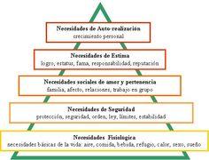 Maslow. Teoría de la jerarquía de las necesidades. Abraham Maslow. Él presenta la hipótesis de que dentro de todo ser humano existe una jerarquía de las siguientes cinco necesidades.