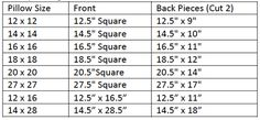 Making a pillow?  Here's a list of how big the front and back pieces need to be for each size pillow.