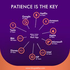 It takes patience. So much patience. It can take years of patience, or even a decade of grueling work before you start to reap big results from all the time and hard work you've put in, and it can be frustrating as hell. #patience #love #motivation #faith #peace #life #believe #allah #success #islam #hope #quotes #inspiration #passion #islamicquotes #happiness #hardwork #quran #muslim #god #instagram #pray #art #prayer #goals #blessed #trust #positivevibes Make Money Online, How To Make Money, Hope Quotes, A Decade, Hard Work, Islamic Quotes, Positive Vibes, Affiliate Marketing, Quran
