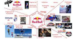 Red Bull BRand Prism - BRand IDentity