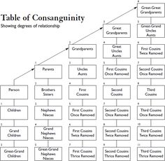 Table of Consanguinity showing degrees of relationship - Consanguinity - Wikipedia, the free encyclopedia